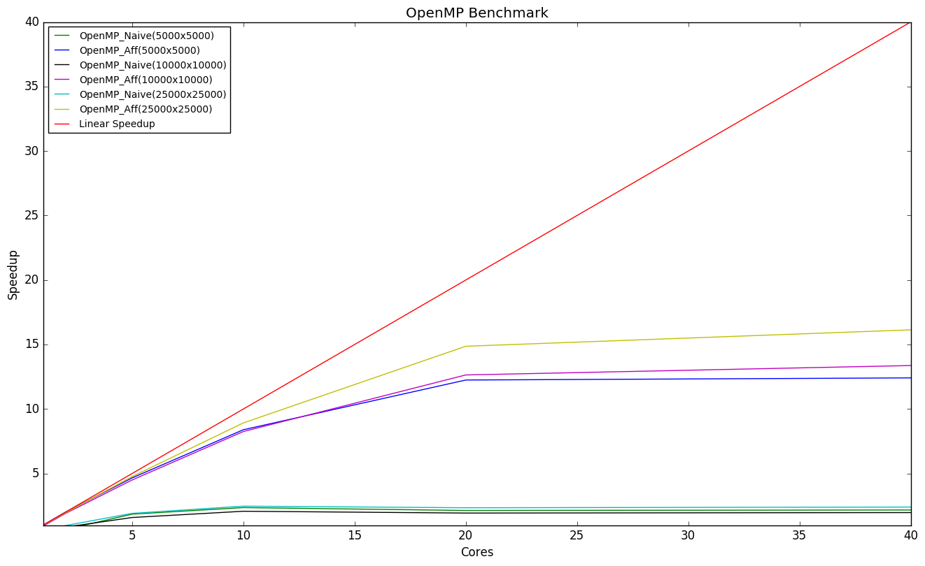 Outputs/OpenMP_version_speedup.png